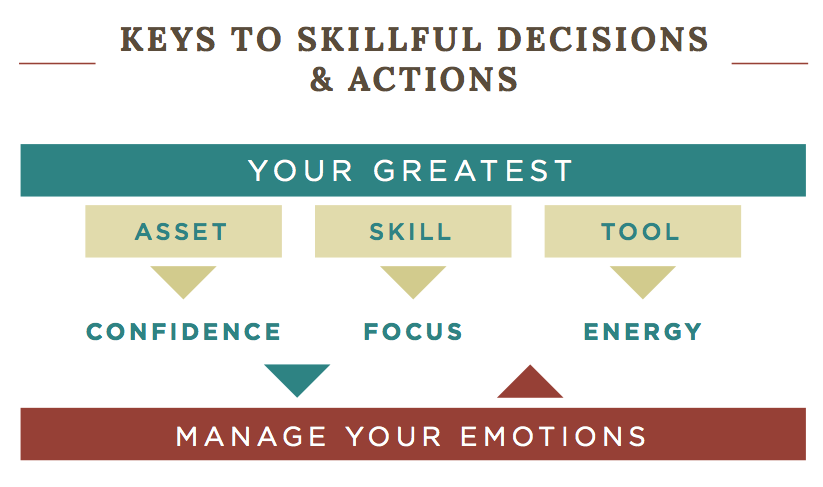 manaing-emotions-successful-decision-making